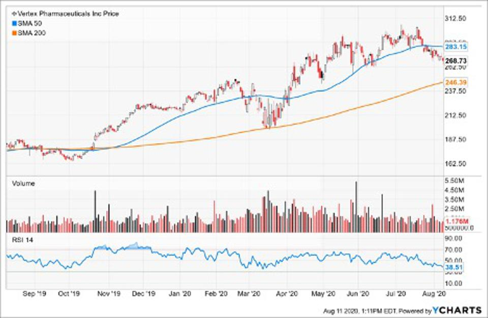Simple Moving Average of Vertex Pharmaceuticals Inc (VRTX)