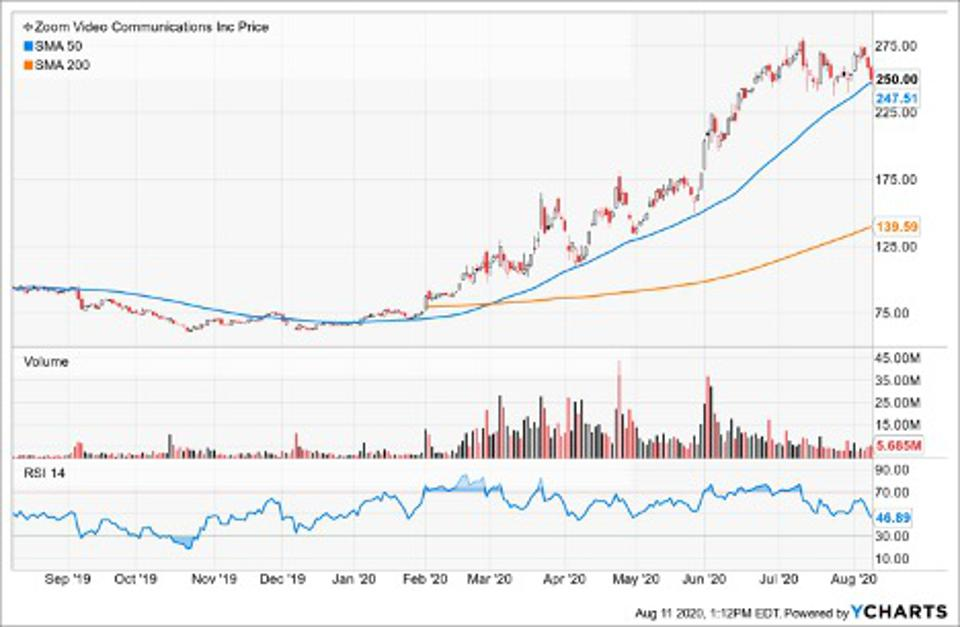 Simple Moving Average of Zoom Video Communications Inc (ZM)