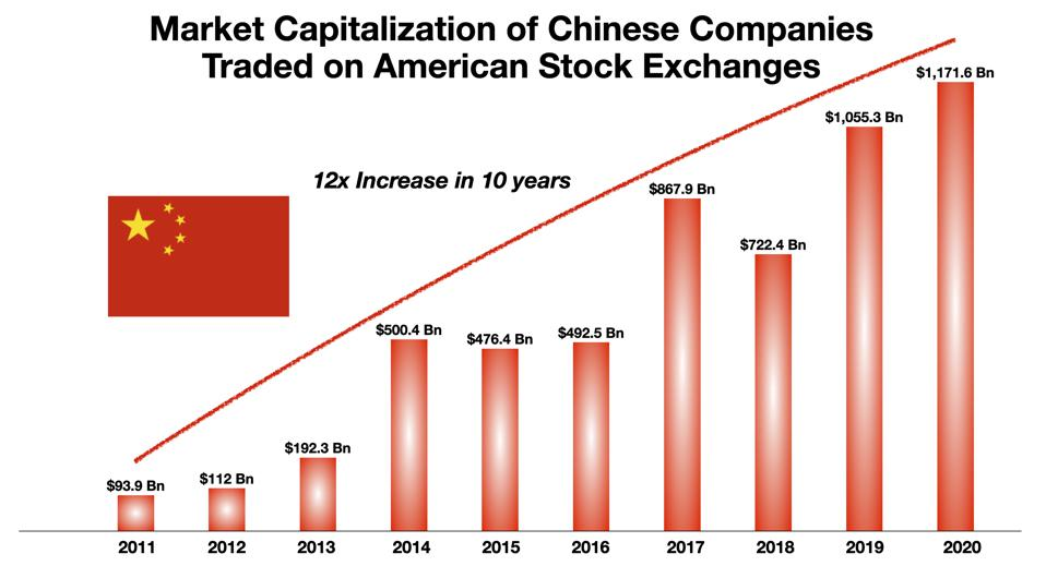 Market capitalization of Chinese companies listed in New York