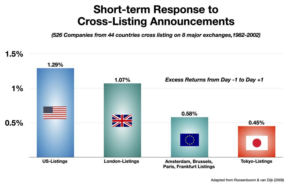 Market price movements in response to a cross-listing announcement