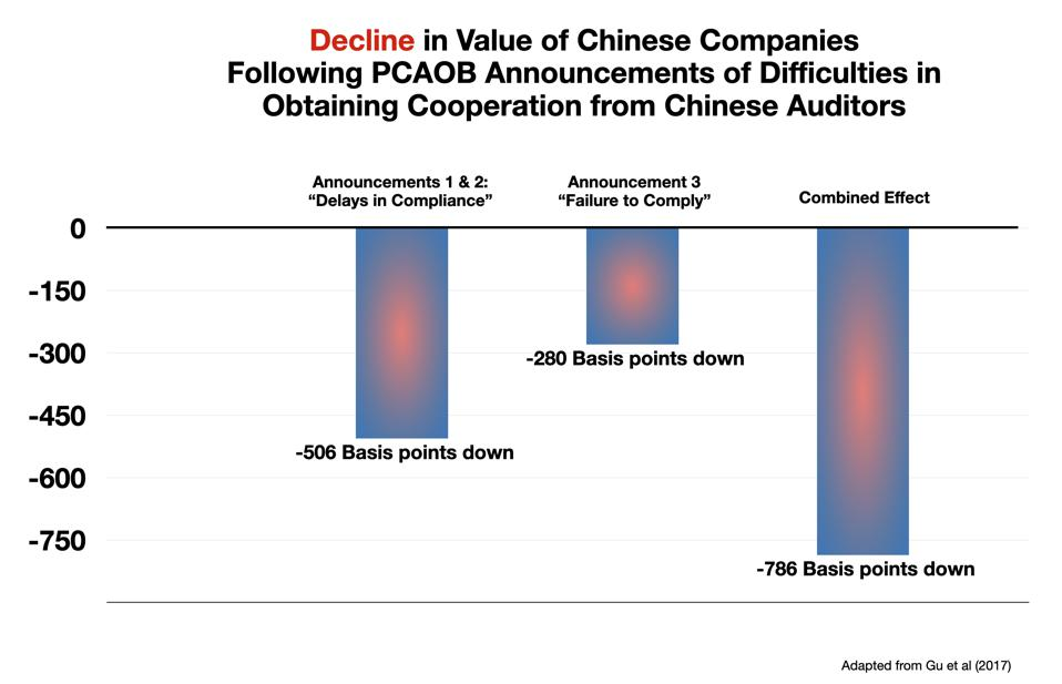 Price movements in Chinese stocks in response to PCAOB Announcements