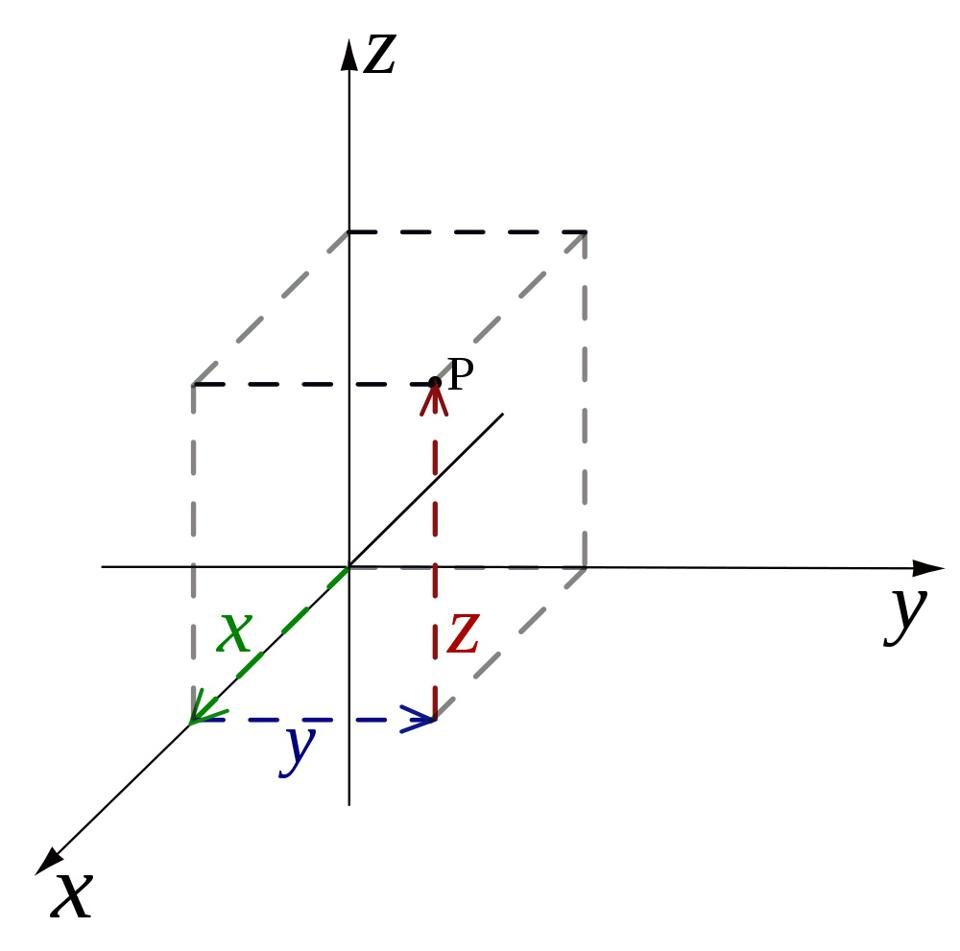 How to calculate the distance between any two points in a Cartesian coordinate system.