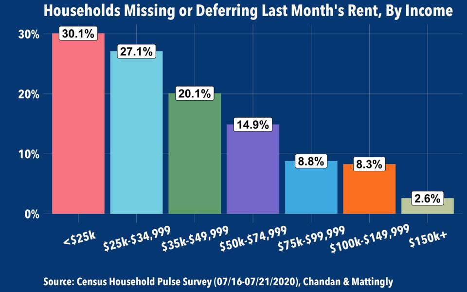 Households Missing or Deferring Last Month's Rent