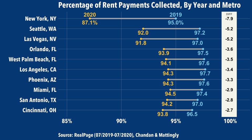 RealPage Reporting on Rent Payment Rates, by Year and Metro
