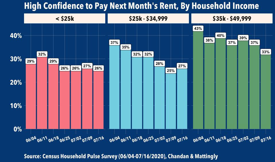 Confidence in Paying Next Month's Rent, By Income; Source: Census Pulse Survey