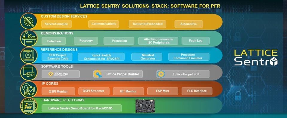 Lattice Sentry Solutions Stack