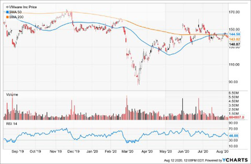 Simple Moving Average of Vmware Inc
