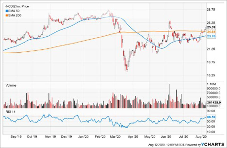 Simple Moving Average of CBIZ Inc (CBZ)