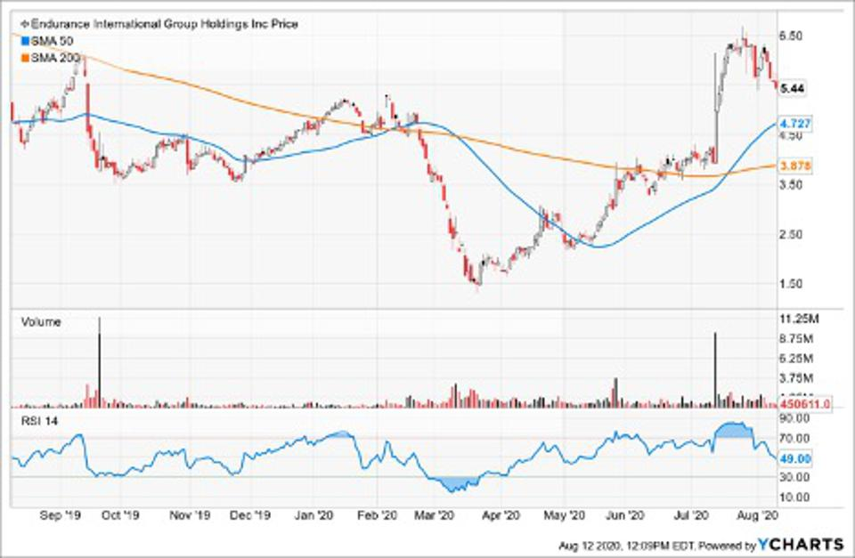 Simple Moving Average of Endurance International Group Holdings Inc (EIGI)