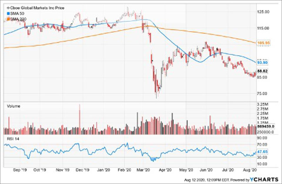 Simple Moving Average of CBOE Global Markets Inc (CBOE)