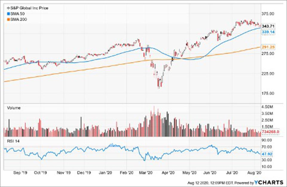 Simple Moving Average of S&P Global Inc (SPGI)