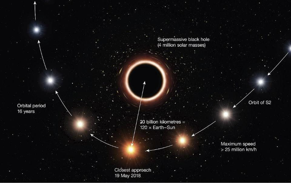 The close approach of the star S2 (or S0-2) to the galactic center's black hole.