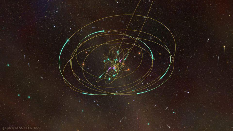 The orbits of the stars that make close approaches to our supermassive black hole.