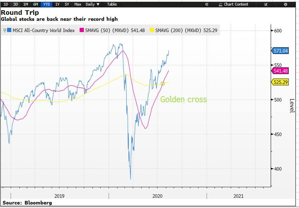 Global stocks rally and they are near their pre-crisis level