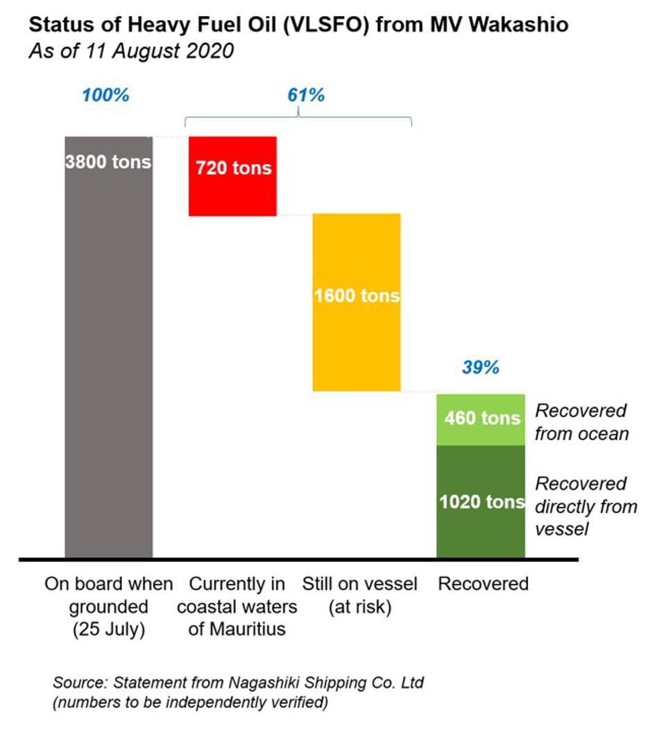 Status of Heavy Fuel Oil from MV Wakashio as of 11 August 2020