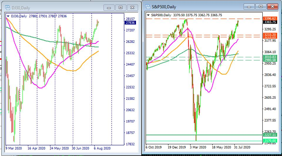 Coronavirus stock market rally has pushed the S&P 500 index near its record high.