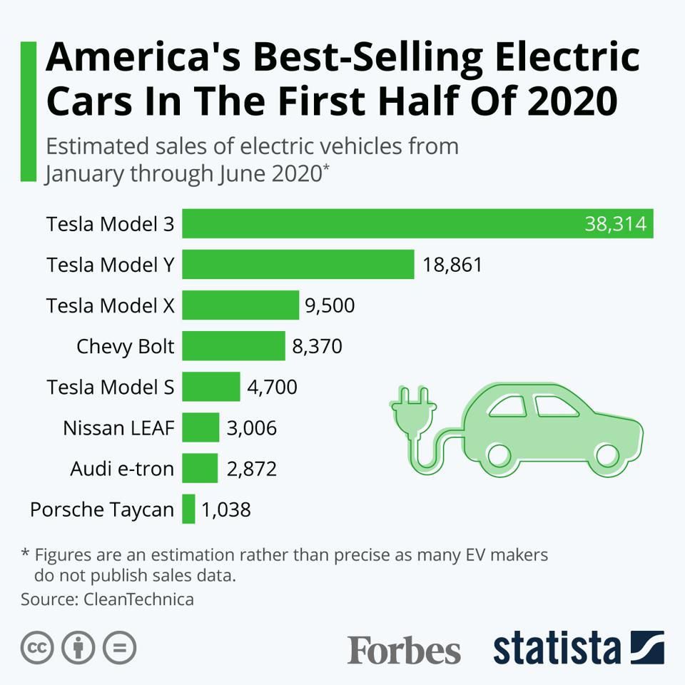 America's Best-Selling ELectric Vehicles Of 2020