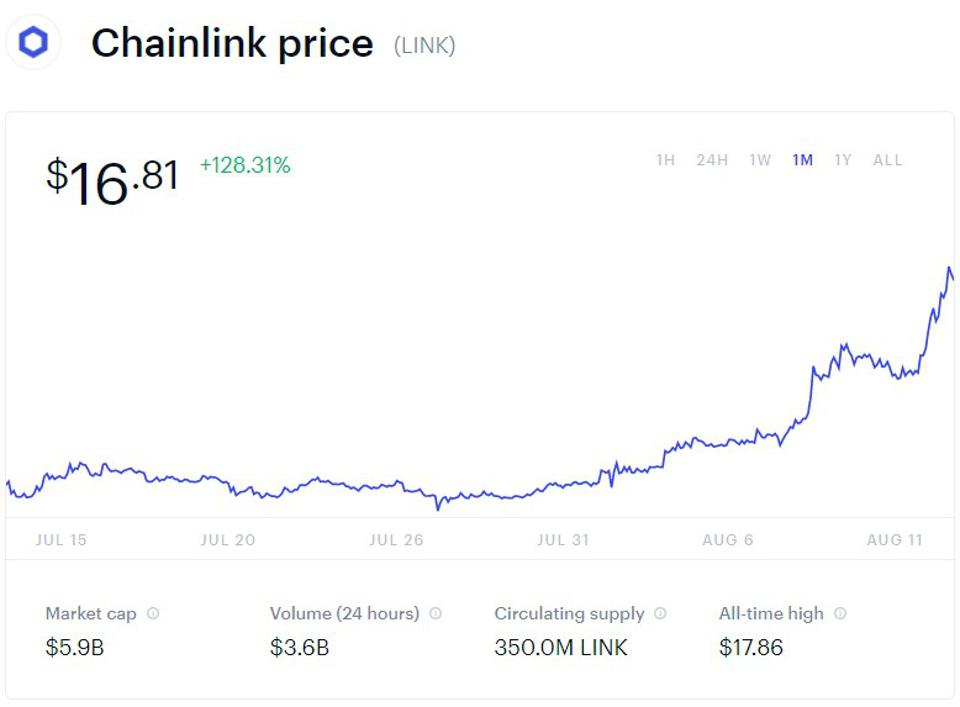 chainlink, link, bitcoin cash, cryptocurrency, chart