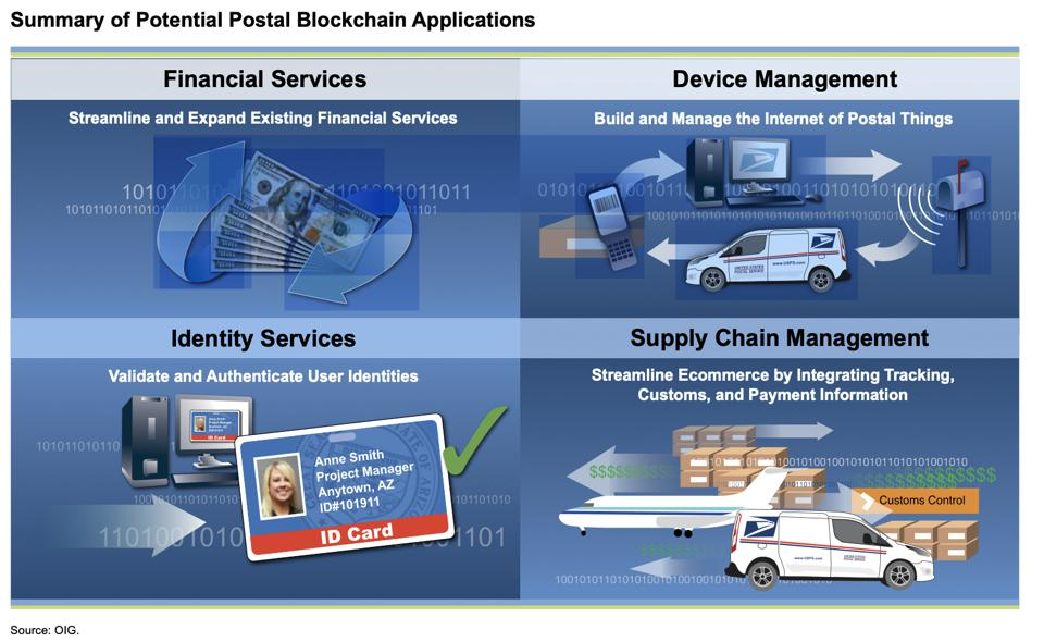 U.S. Postal Service's OIG explored blockchain applications in 2016, including identity services and supply chain management.