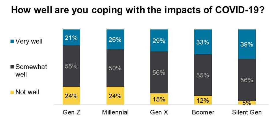 How well are you coping with the impacts of COVID-19? by generation