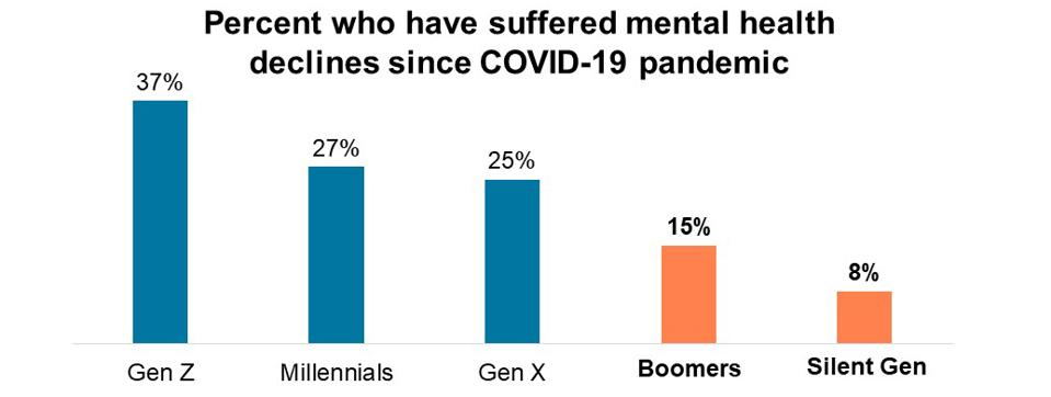 Percent who have suffered mental health declines since COVID-19 pandemic  by generation