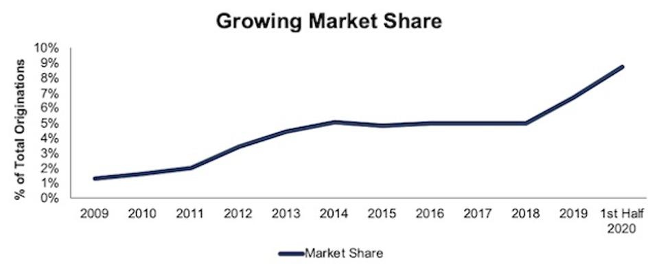 RKT Rising Market Share