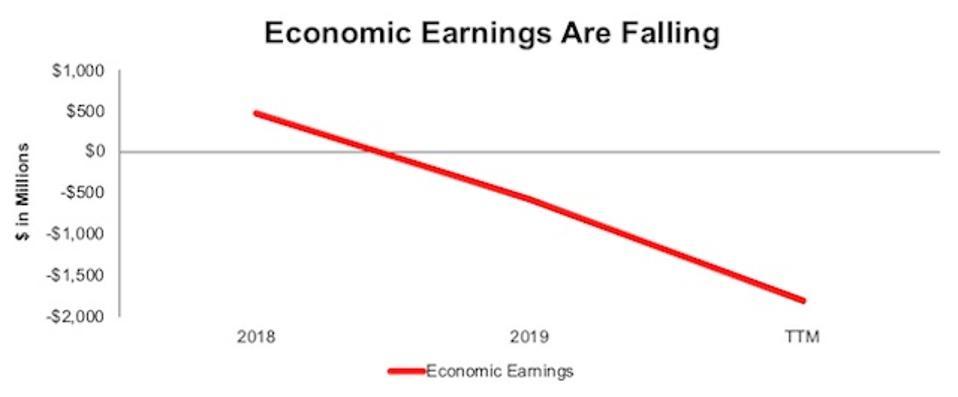 FISV Declining Profits