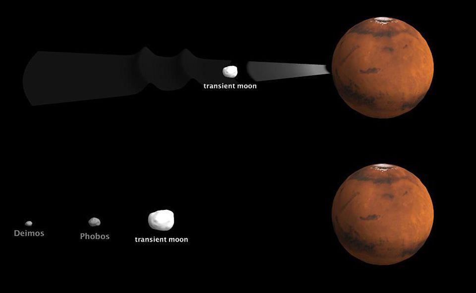 The original lunar system of Mars after the clearing of debris from a giant impact.
