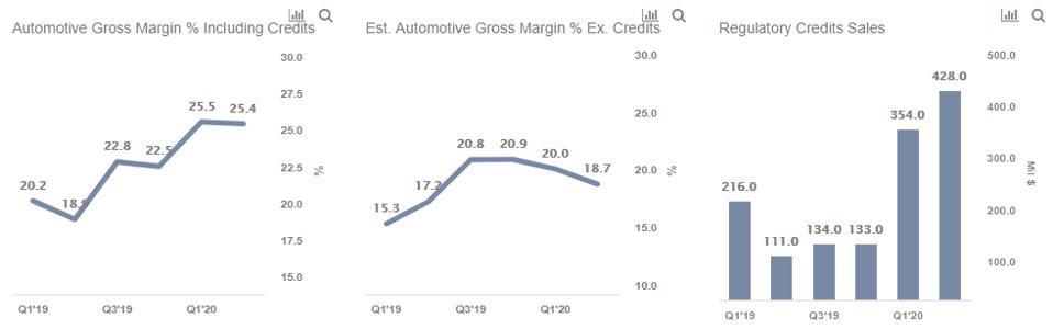 Regulatory Credit Sales