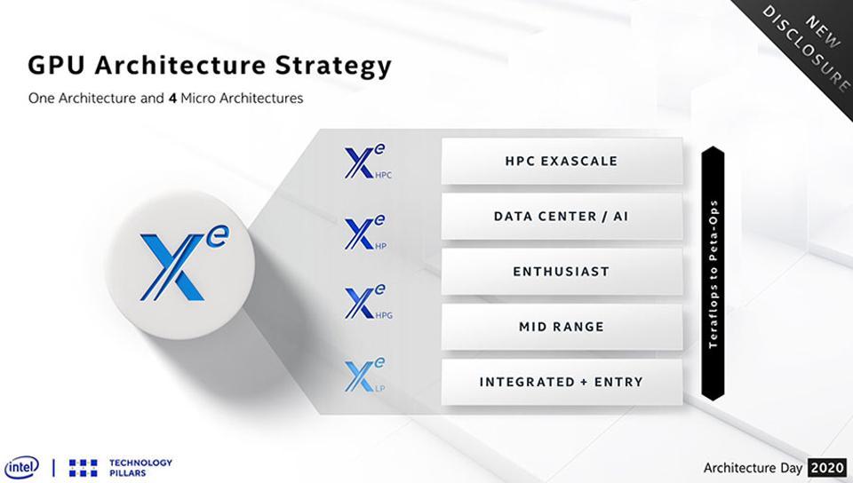 Intel Xe GPU Product Stack