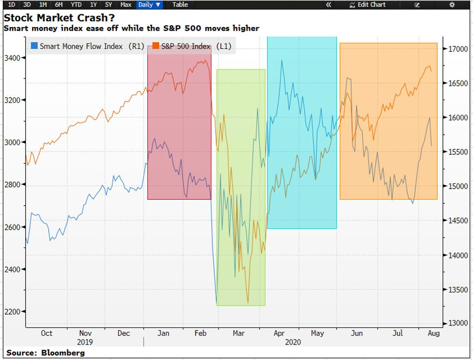 Smart money isn't feeling comfortable with current stock market rally