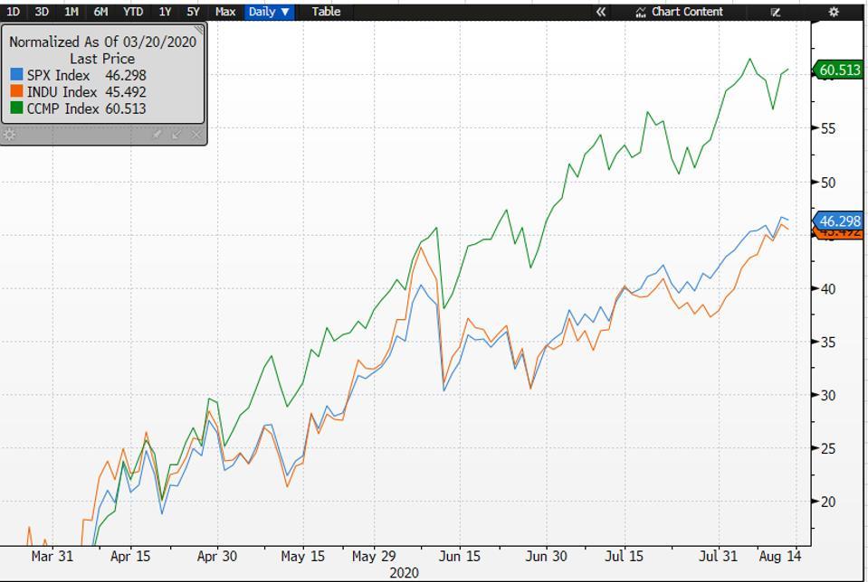 The coronavirus stock market rally has pushed the S&P 500 index up 46%