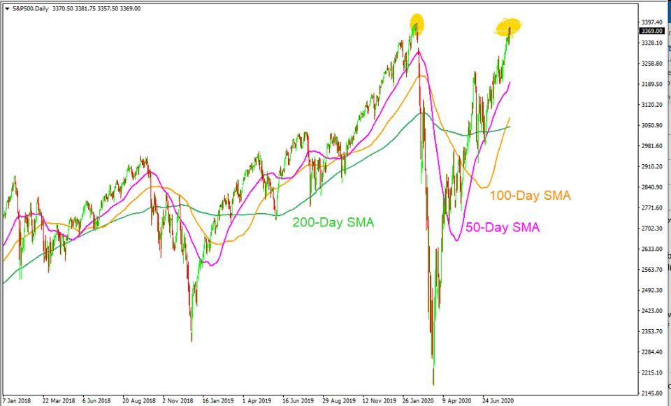 The S&P 500 could experience some serious sell off in the coming days