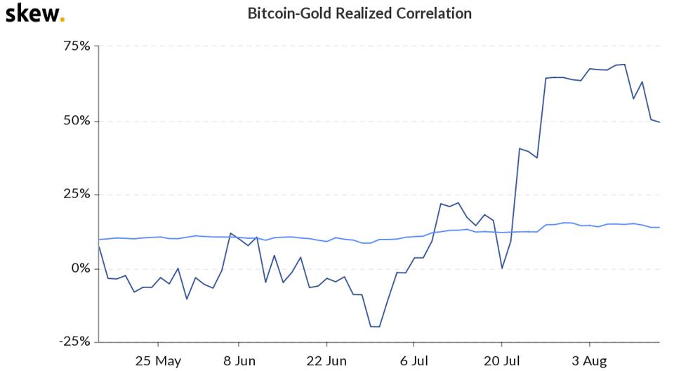 BTC & Gold correlation continues to climb to record levels.