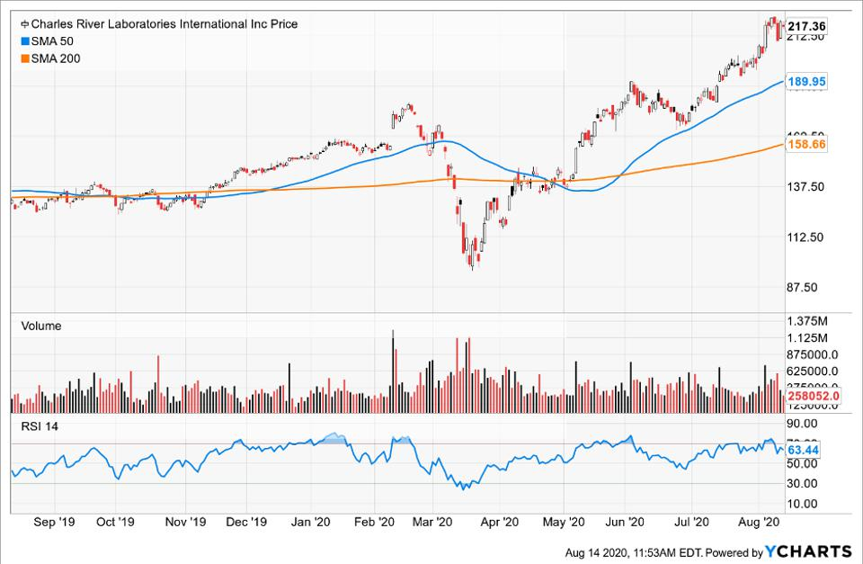 Simple Moving Average of Charles River Labs International Inc (CRL)