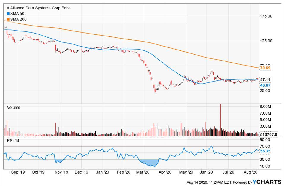Simple Moving Average of Alliance Data Systems Corp (ADS)