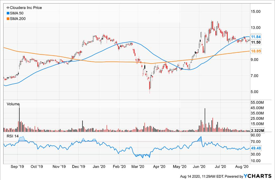 Simple Moving Average of Cloudera Inc (CLDR)