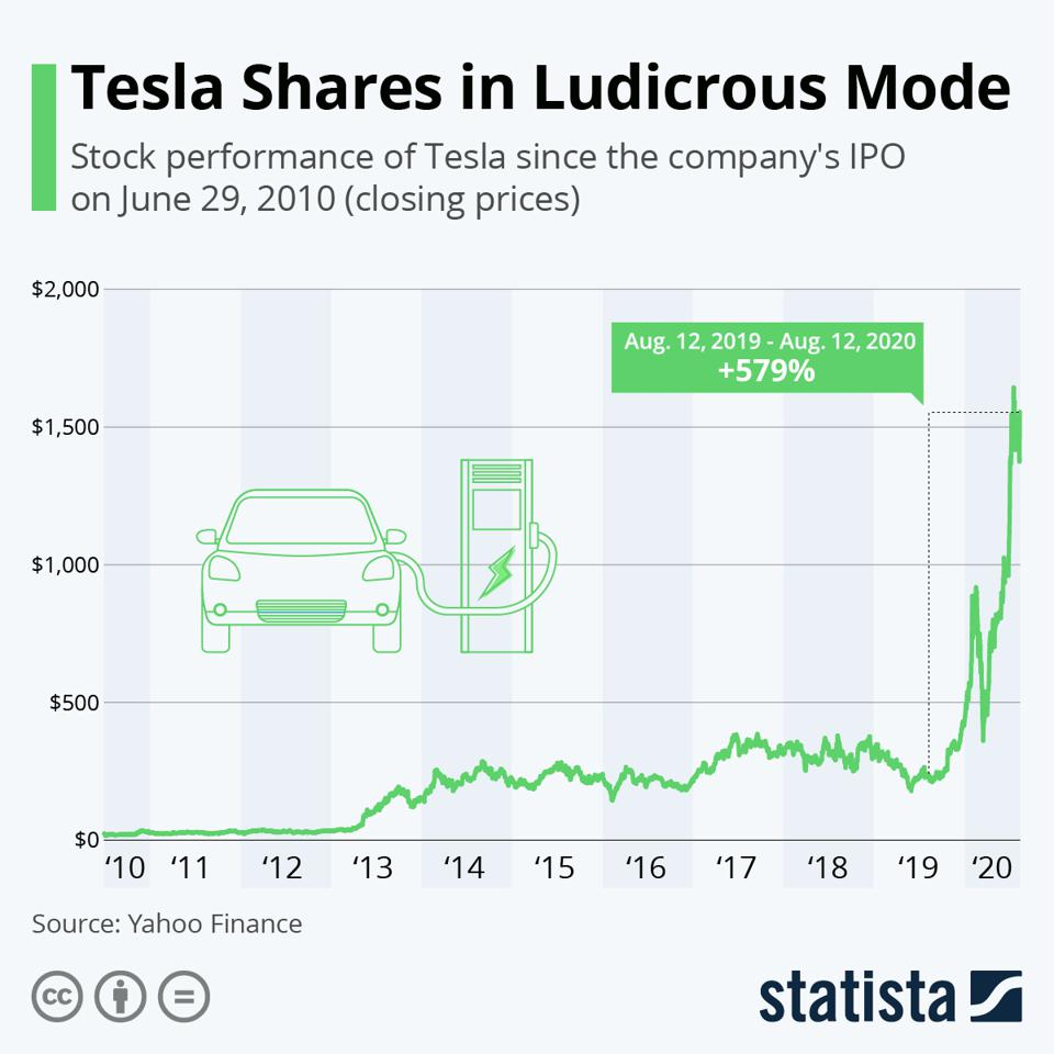 Tesla's share price from 2010 to 2020.