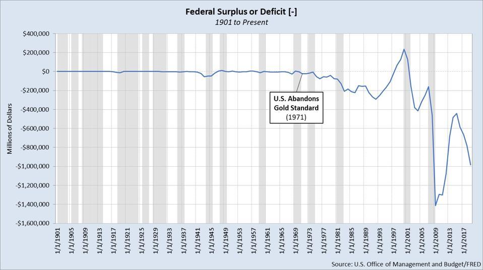 Federal Budget Surplus/Deficit 1901 to 2020