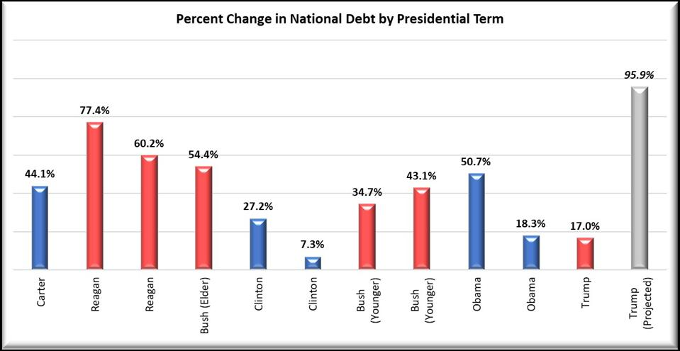 National Debt: Percentage Increase by President from Carter to Trump