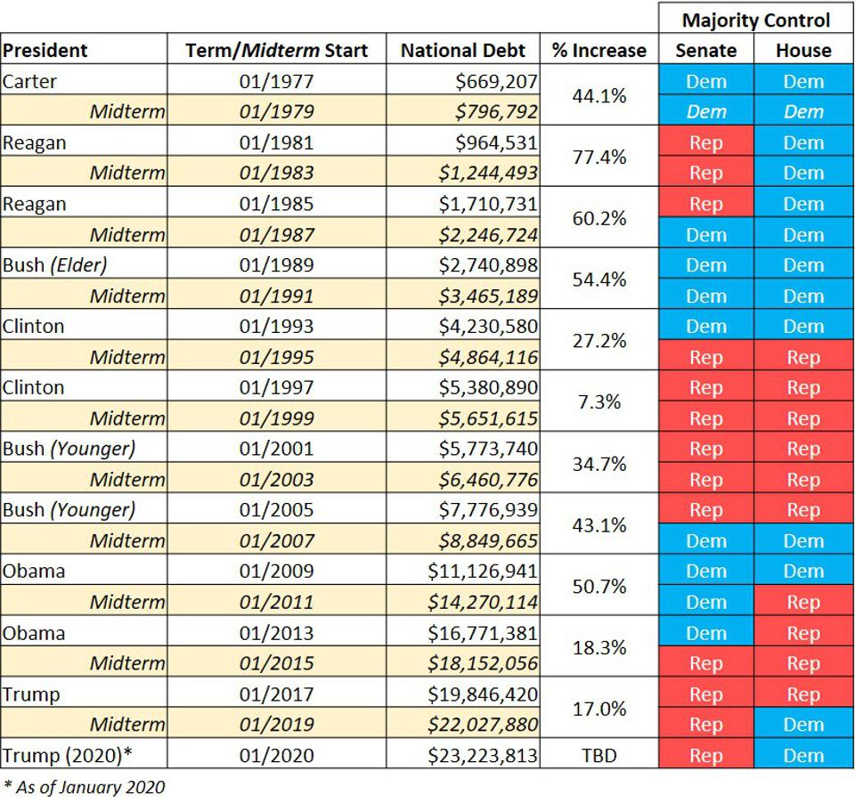 Table: National Debt by President and Control of Congress