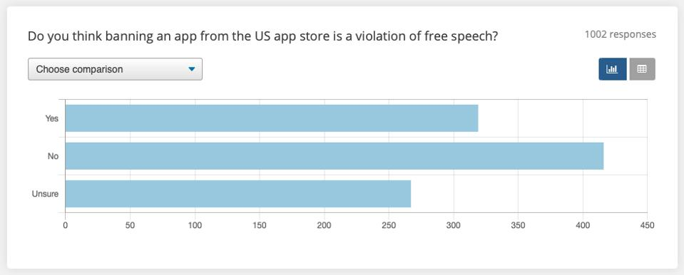 A plurality of people think that banning an app is not a violation of free speech. Many are unsure, however.