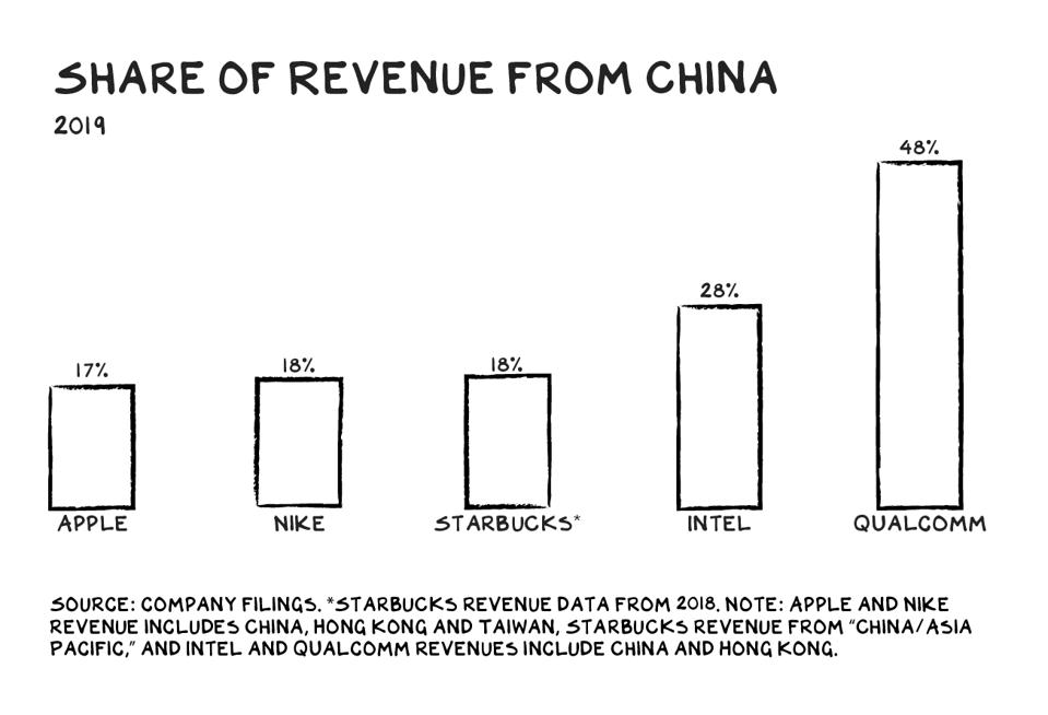 Share of revenue from China in 2019 for Apple, Nike, Starbucks, Intel, and Qualcomm.