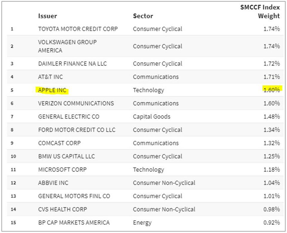 The Fed is buying the bonds of 794 companies, including Apple Inc.