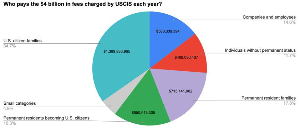 Tarifas pagadas por ciudadanos estadounidenses, empresas y otros solicitantes de USCIS.