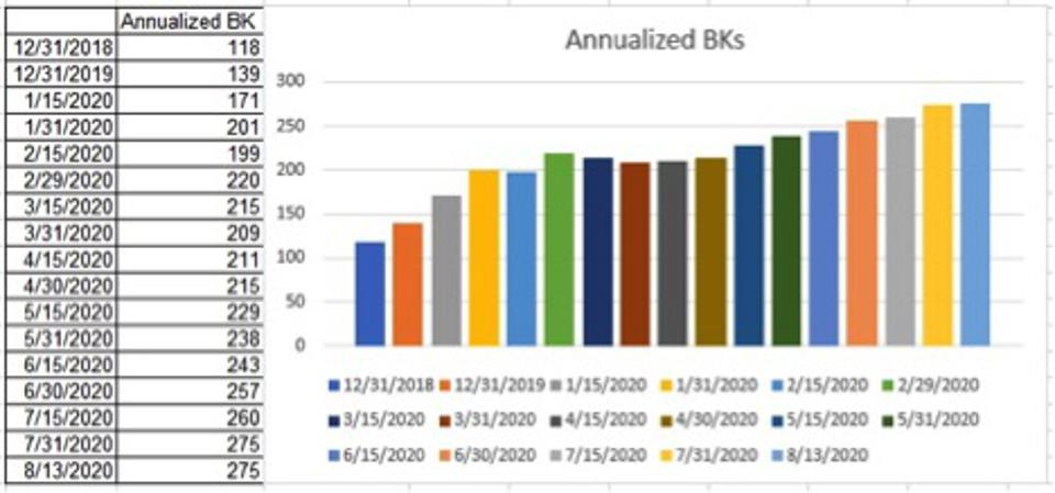 2020 has 275 annualized BKs compared to 2019's 139