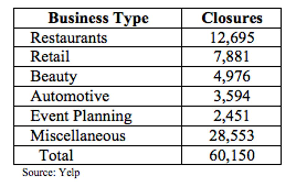 Yelp says that more than 80k businesses permanently closed between March 1 and July 25.