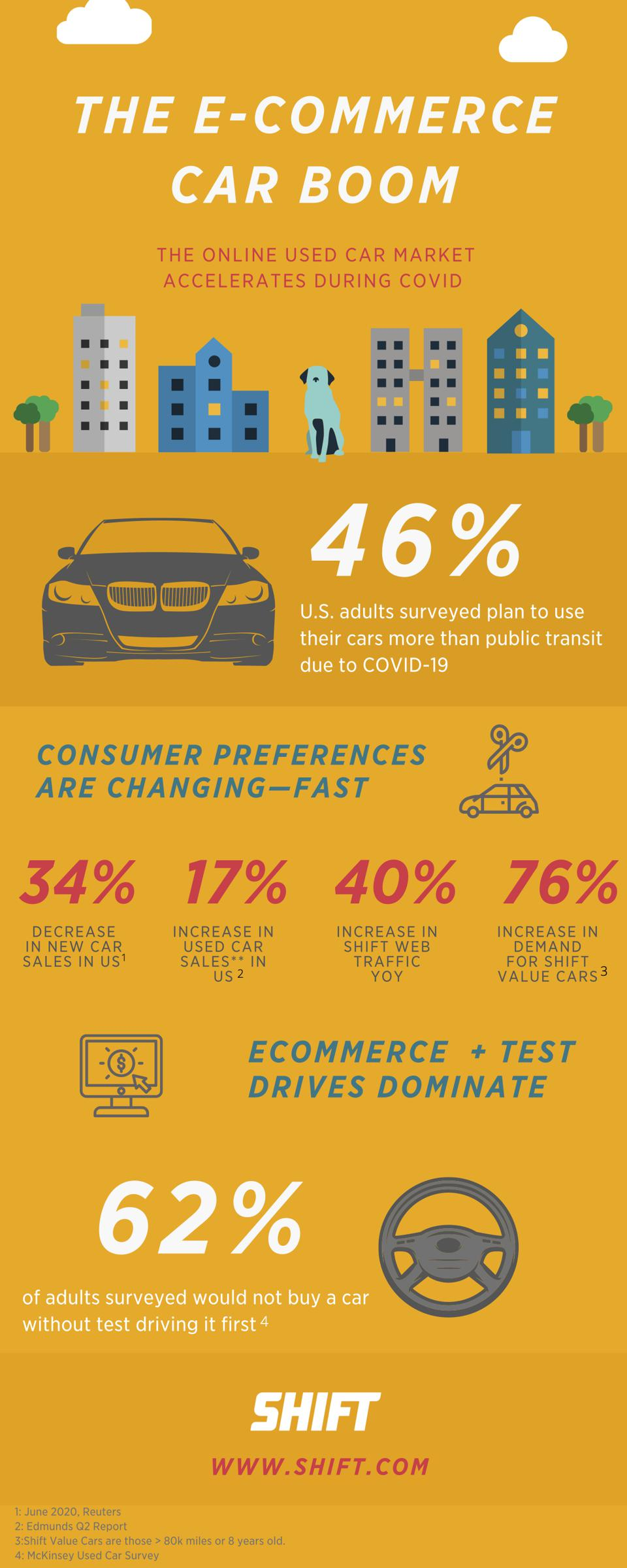 online car marketplace infographic