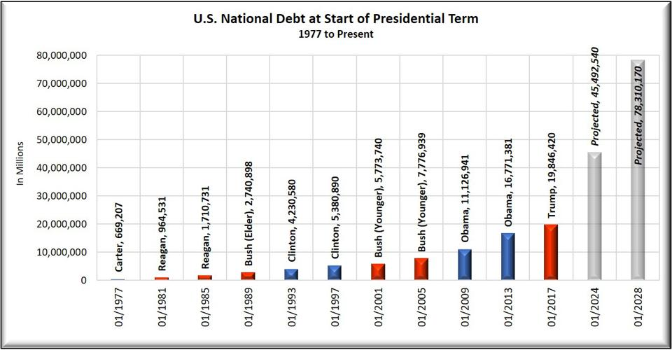 National Debt from Jimmy Carter to Donald Trump