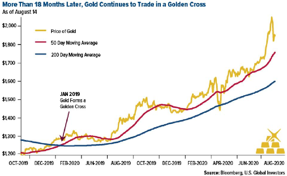 gold trades in gold cross